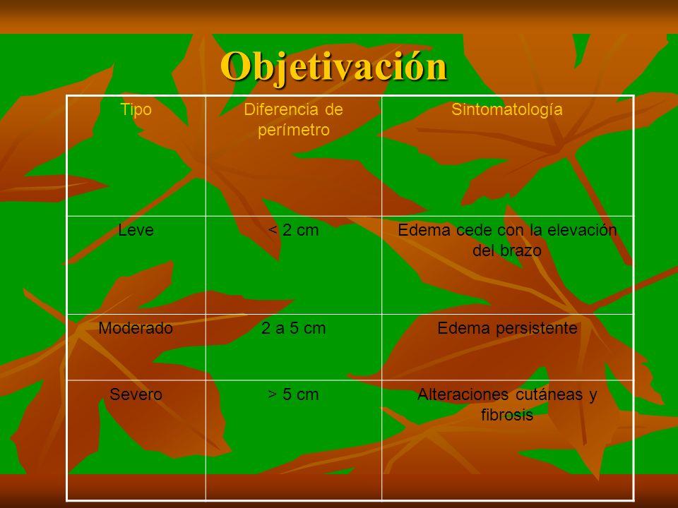 Objetivación Tipo Diferencia de perímetro Sintomatología Leve