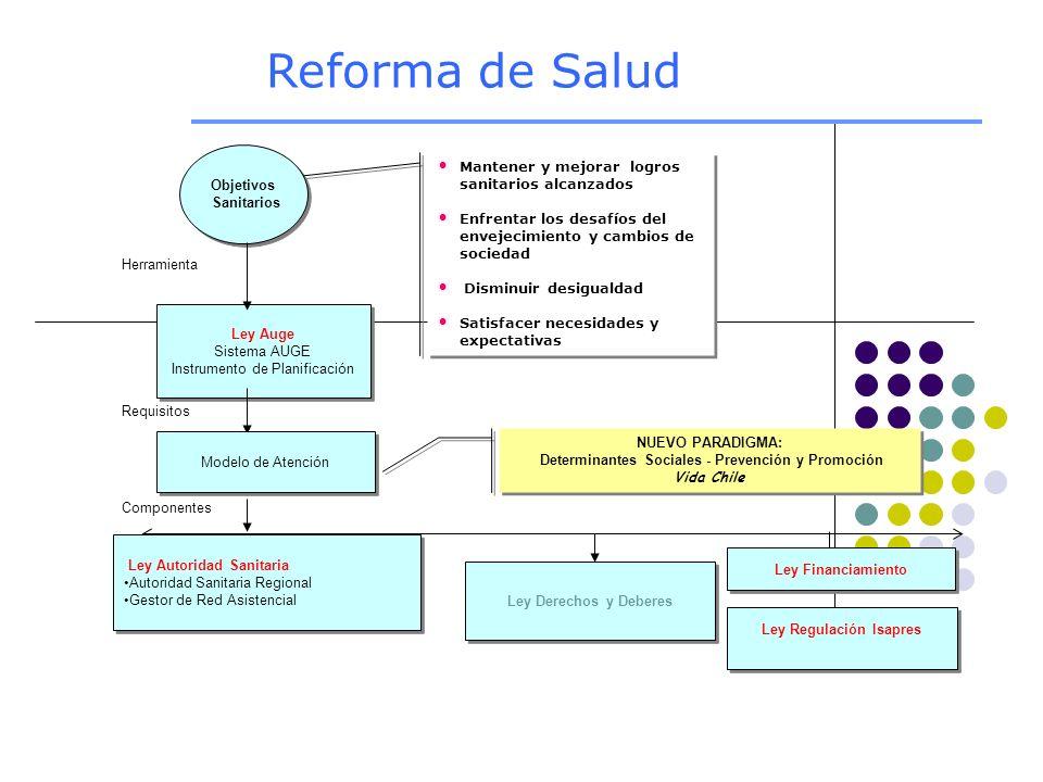 Determinantes Sociales - Prevención y Promoción Ley Regulación Isapres