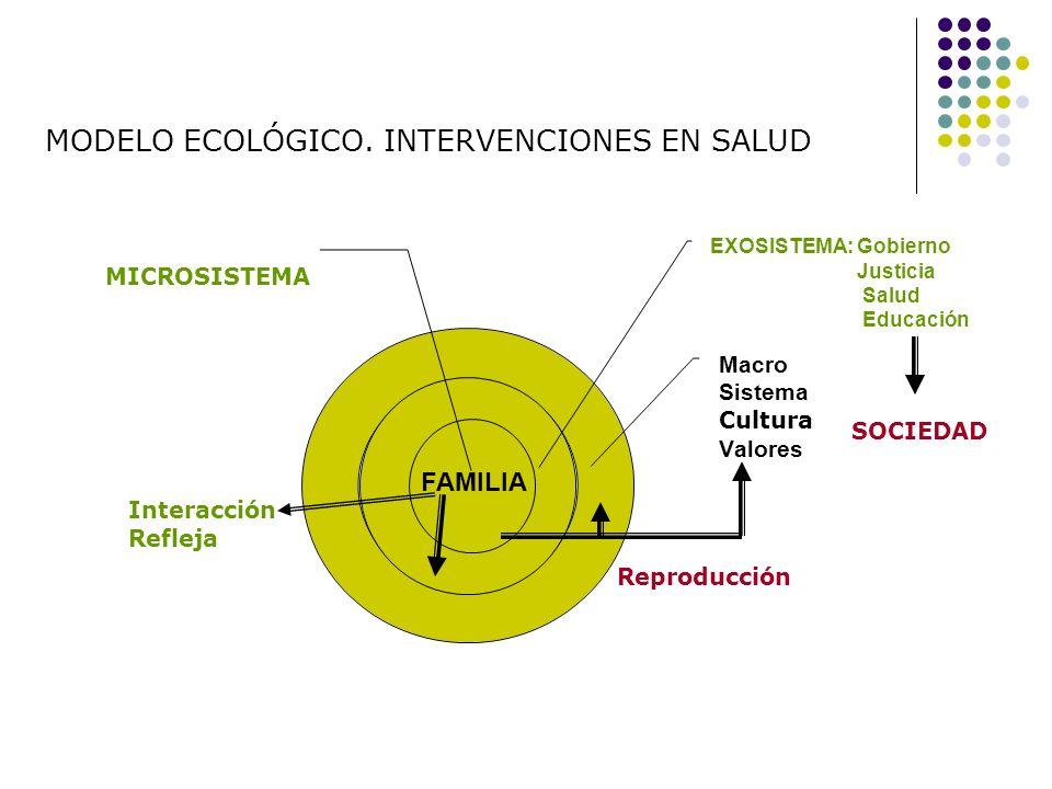 MODELO ECOLÓGICO. INTERVENCIONES EN SALUD