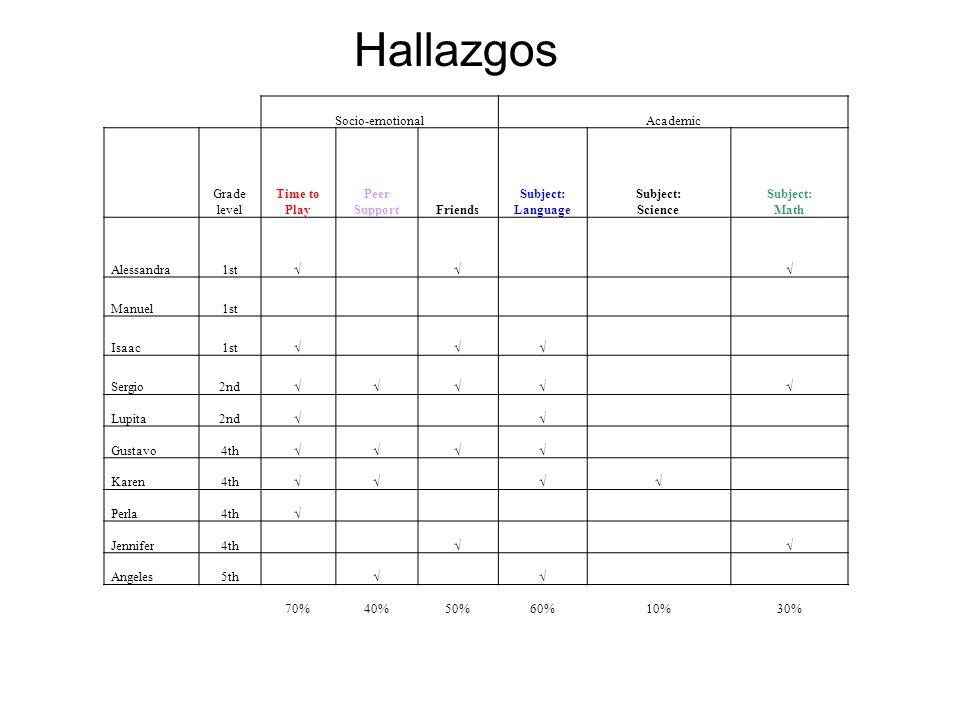 Hallazgos Socio-emotional Academic Grade level Time to Play
