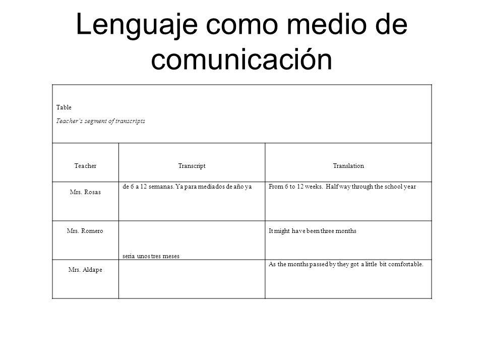 Lenguaje como medio de comunicación