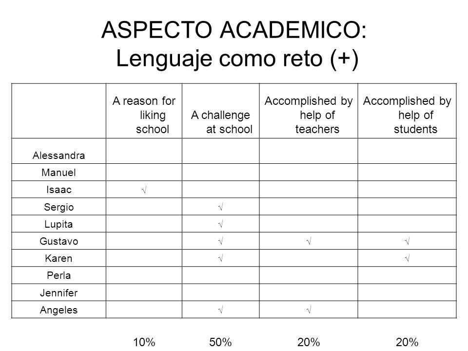 ASPECTO ACADEMICO: Lenguaje como reto (+)