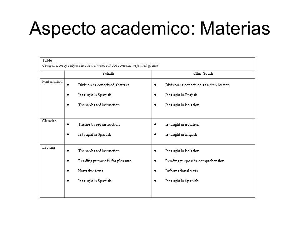Aspecto academico: Materias