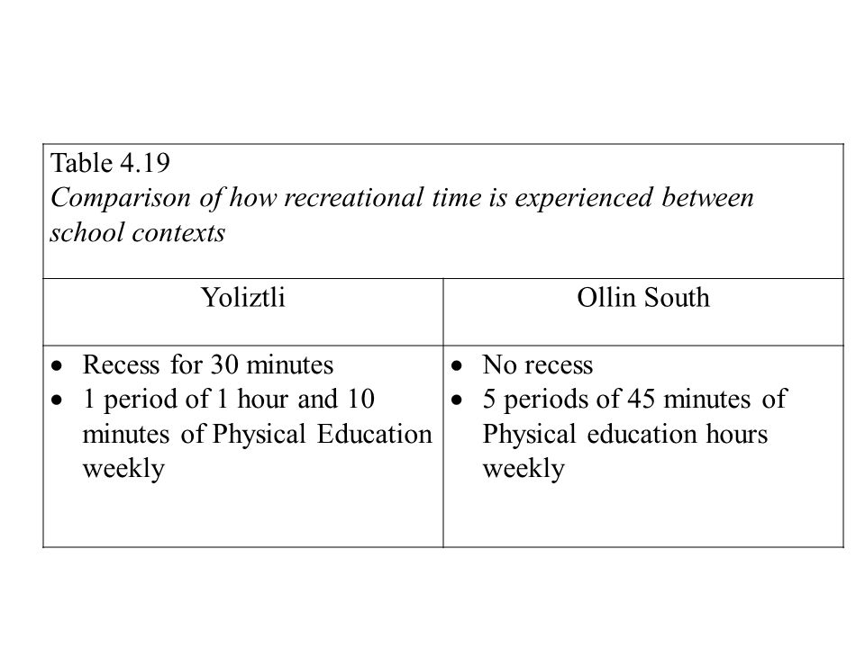 Table 4.19 Comparison of how recreational time is experienced between school contexts. Yoliztli. Ollin South.