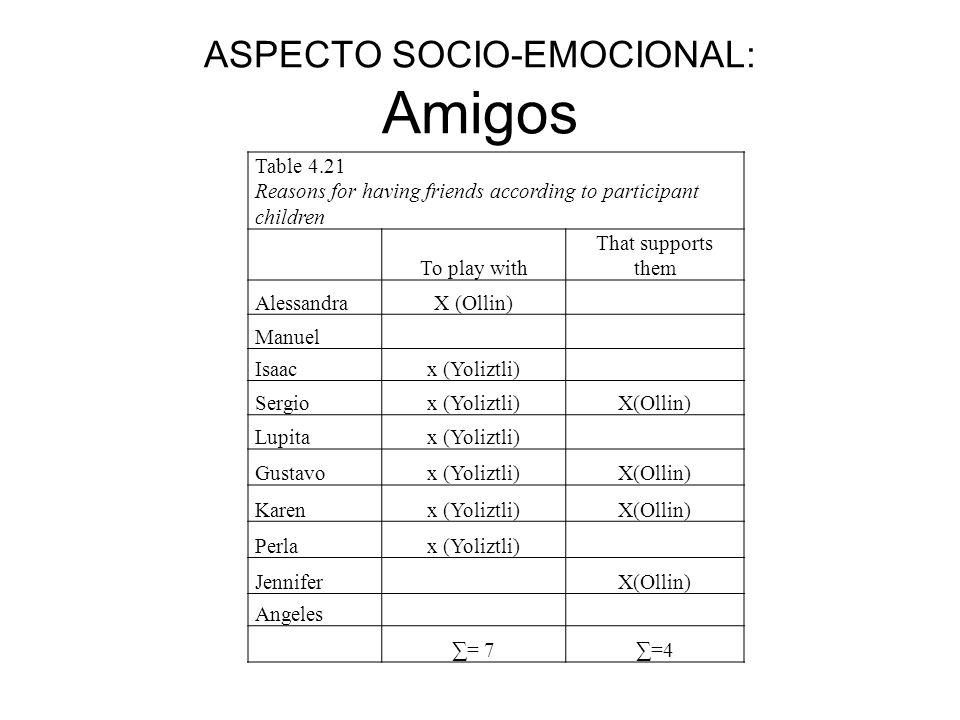 ASPECTO SOCIO-EMOCIONAL: Amigos