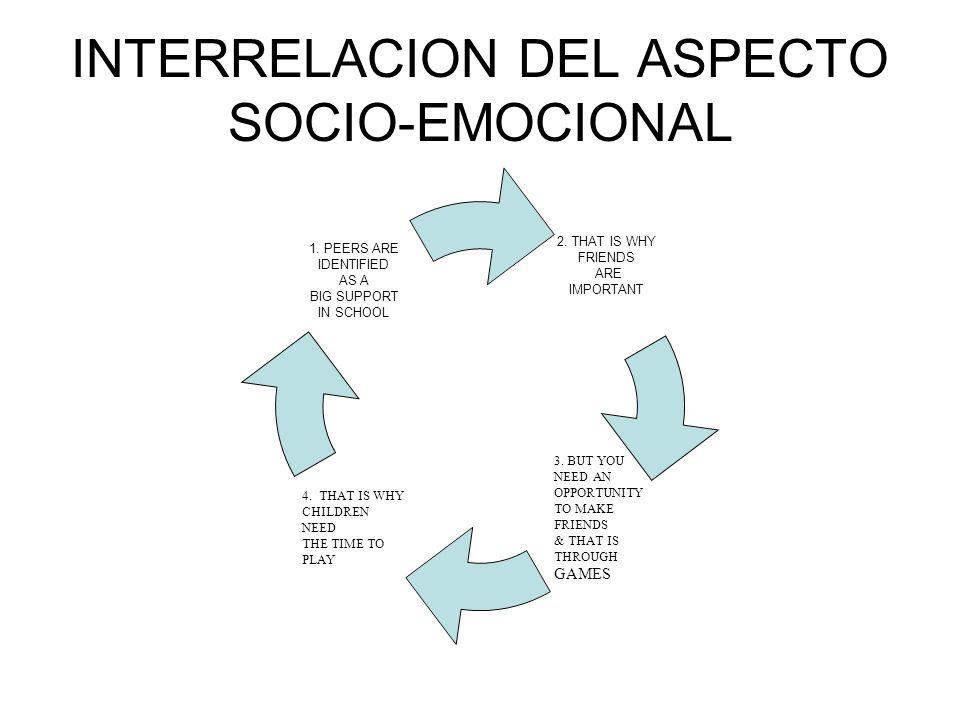 INTERRELACION DEL ASPECTO SOCIO-EMOCIONAL