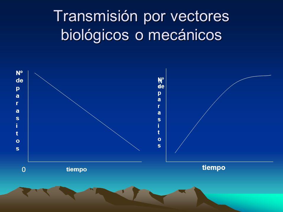 Transmisión por vectores biológicos o mecánicos