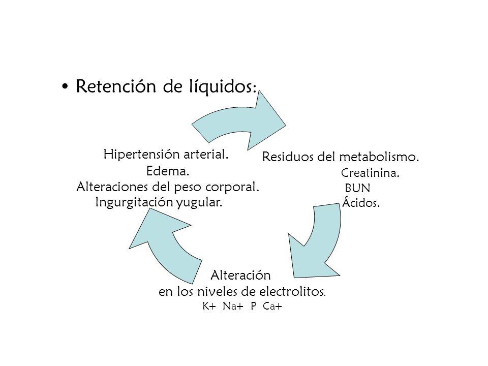 Retención de líquidos: