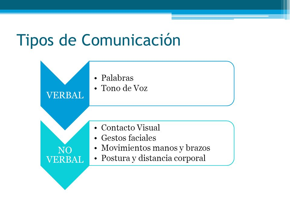 Tipos de Comunicación VERBAL Palabras Tono de Voz NO VERBAL