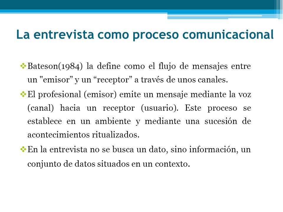 La entrevista como proceso comunicacional
