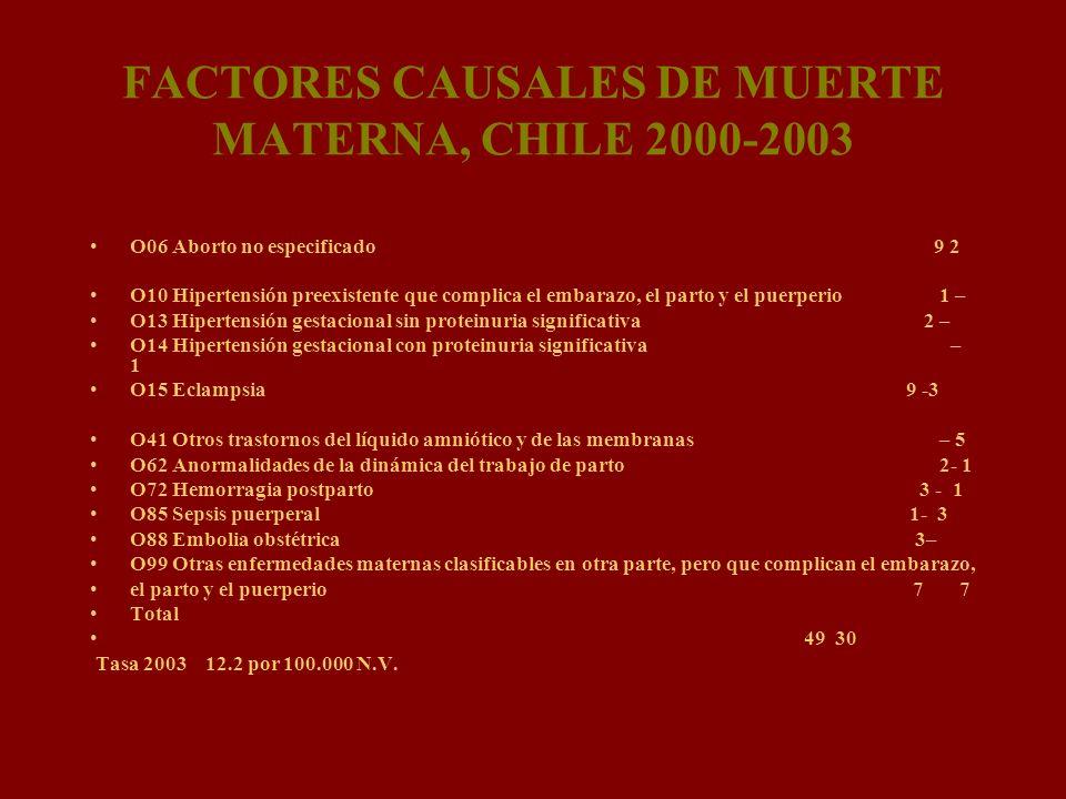FACTORES CAUSALES DE MUERTE MATERNA, CHILE 2000-2003