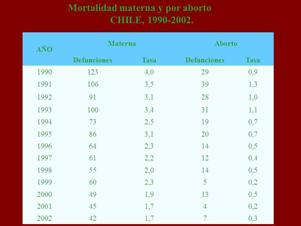 Mortalidad materna y por aborto CHILE, 1990-2002.