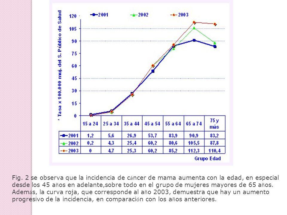 Fig. 2 se observa que la incidencia de cáncer de mama aumenta con la edad, en especial