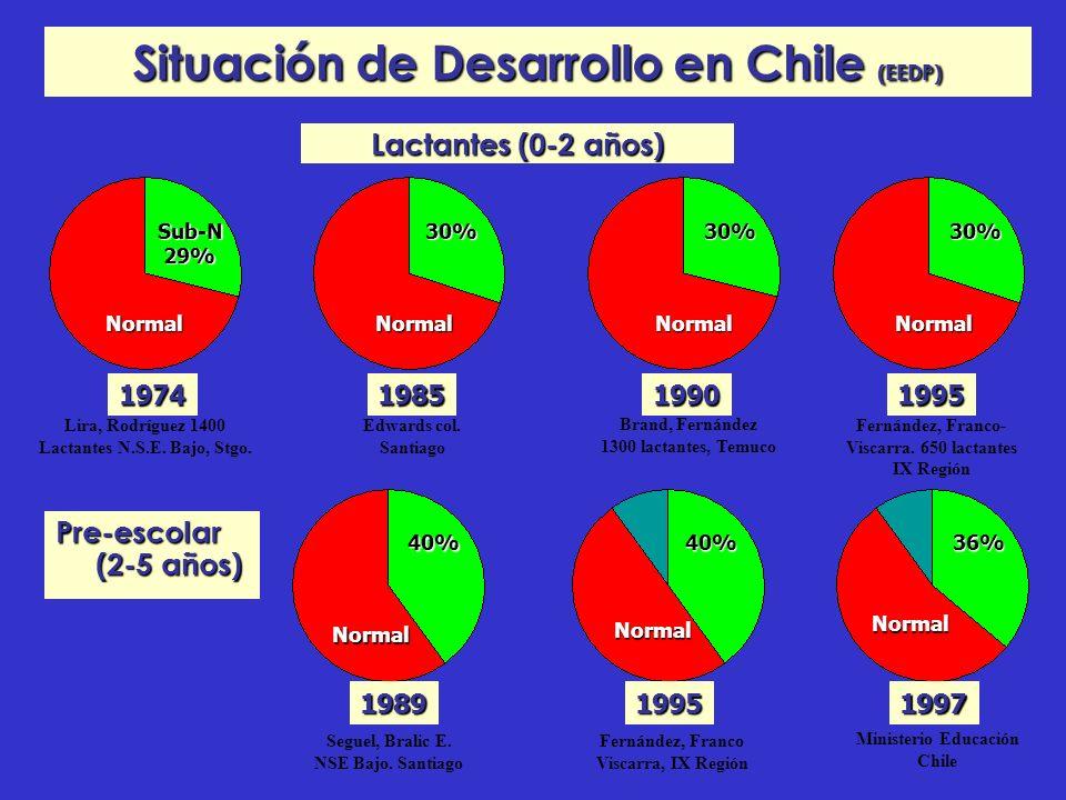Situación de Desarrollo en Chile (EEDP)