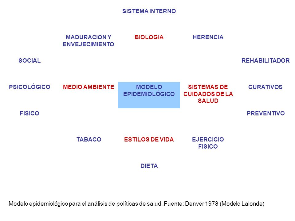 MADURACION Y ENVEJECIMIENTO BIOLOGIA HERENCIA