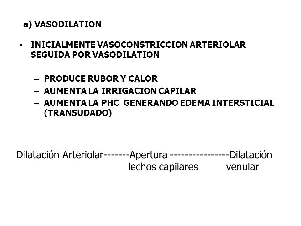 Dilatación Arteriolar-------Apertura ----------------Dilatación