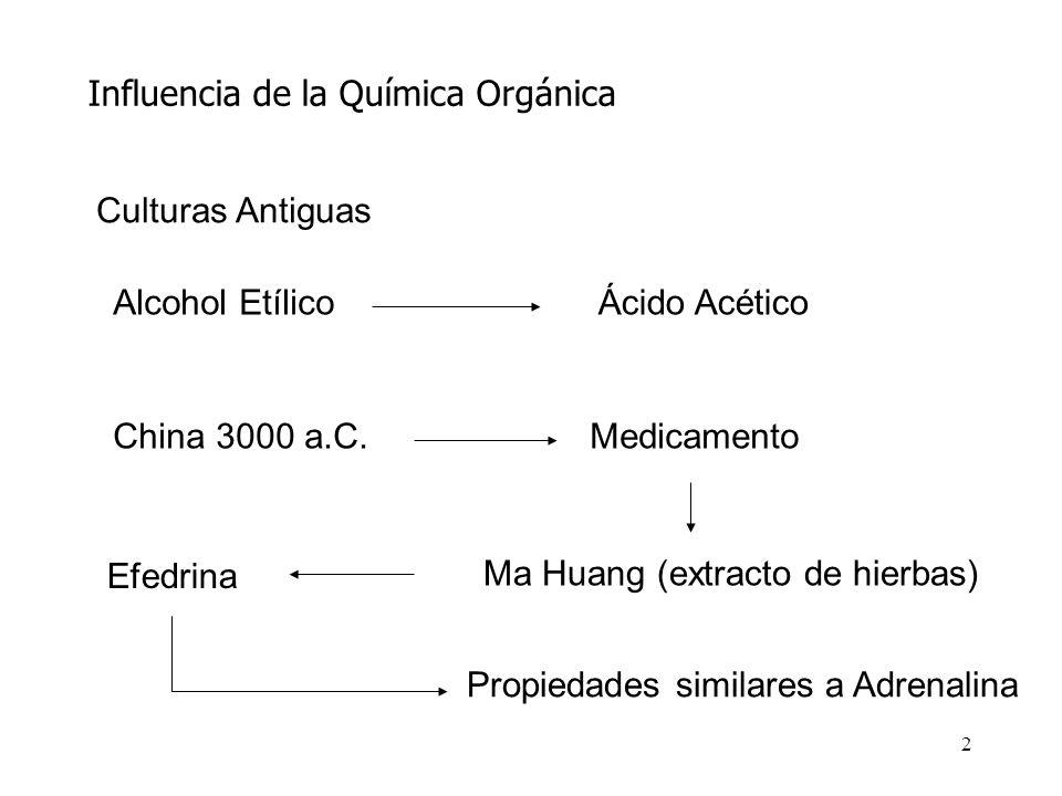 Influencia de la Química Orgánica