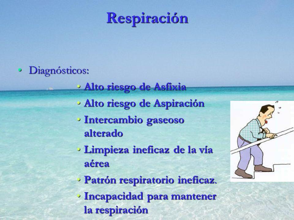 Respiración Diagnósticos: Alto riesgo de Asfixia