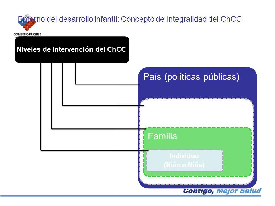 Niveles de Intervención del ChCC