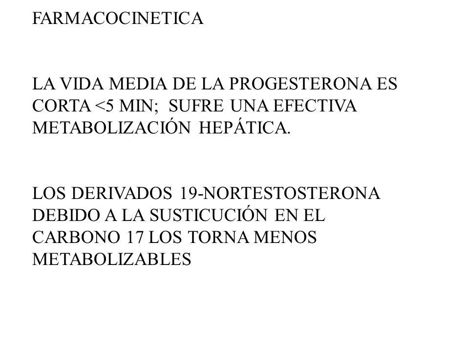 FARMACOCINETICALA VIDA MEDIA DE LA PROGESTERONA ES CORTA <5 MIN; SUFRE UNA EFECTIVA METABOLIZACIÓN HEPÁTICA.