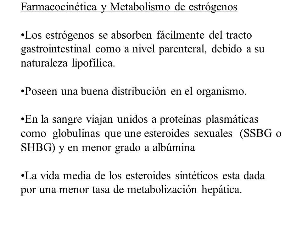 Farmacocinética y Metabolismo de estrógenos