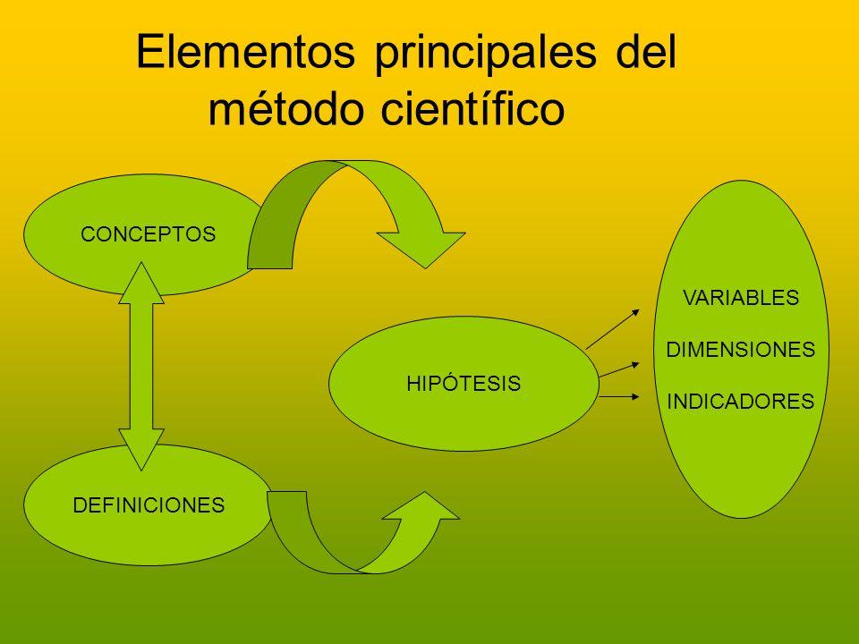Elementos principales del método científico