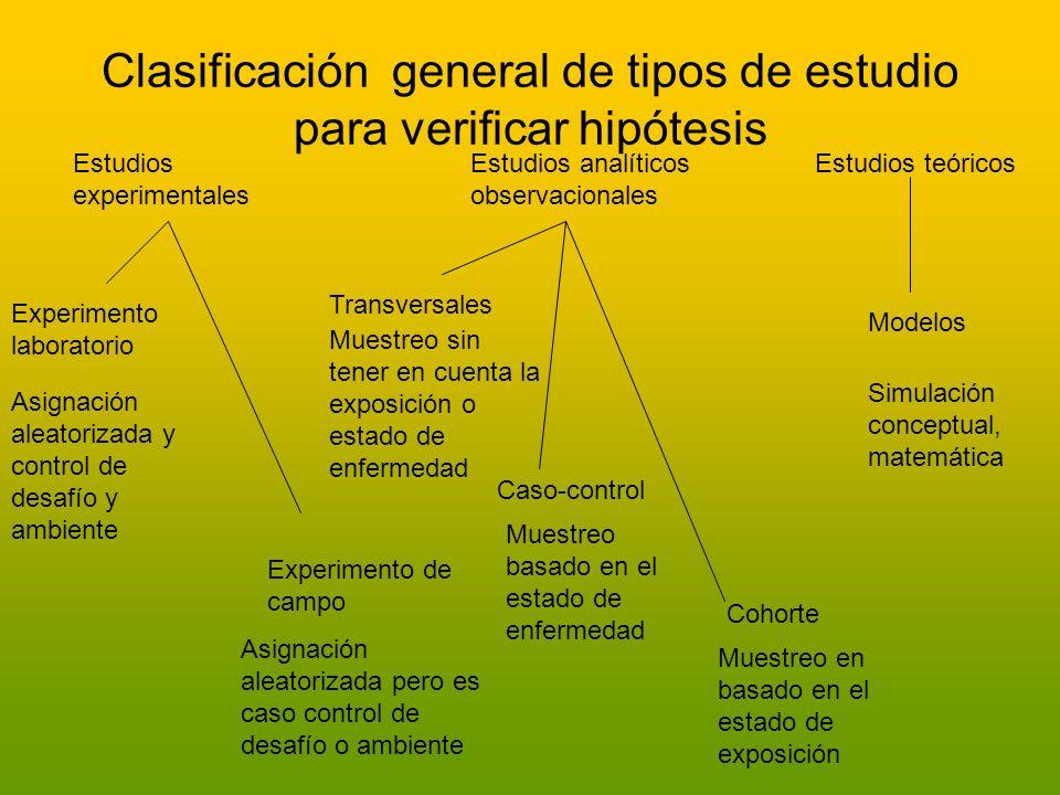 Clasificación general de tipos de estudio para verificar hipótesis