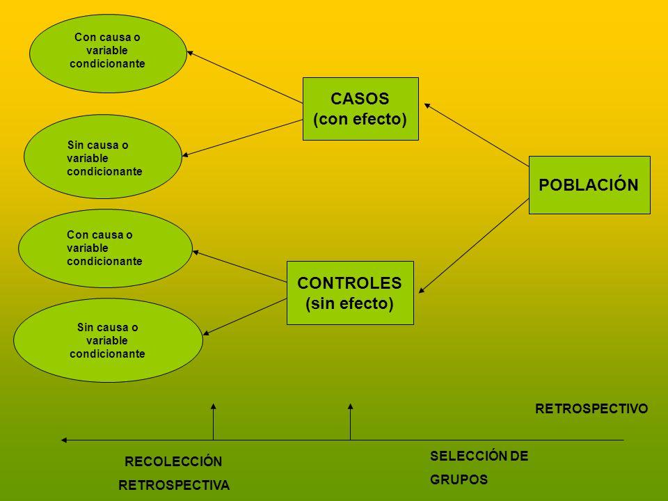 CASOS (con efecto) POBLACIÓN CONTROLES (sin efecto)