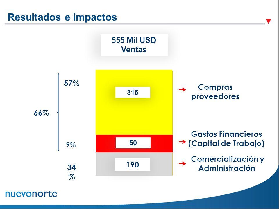 Resultados e impactos 555 Mil USD Ventas 57% Compras proveedores 66%