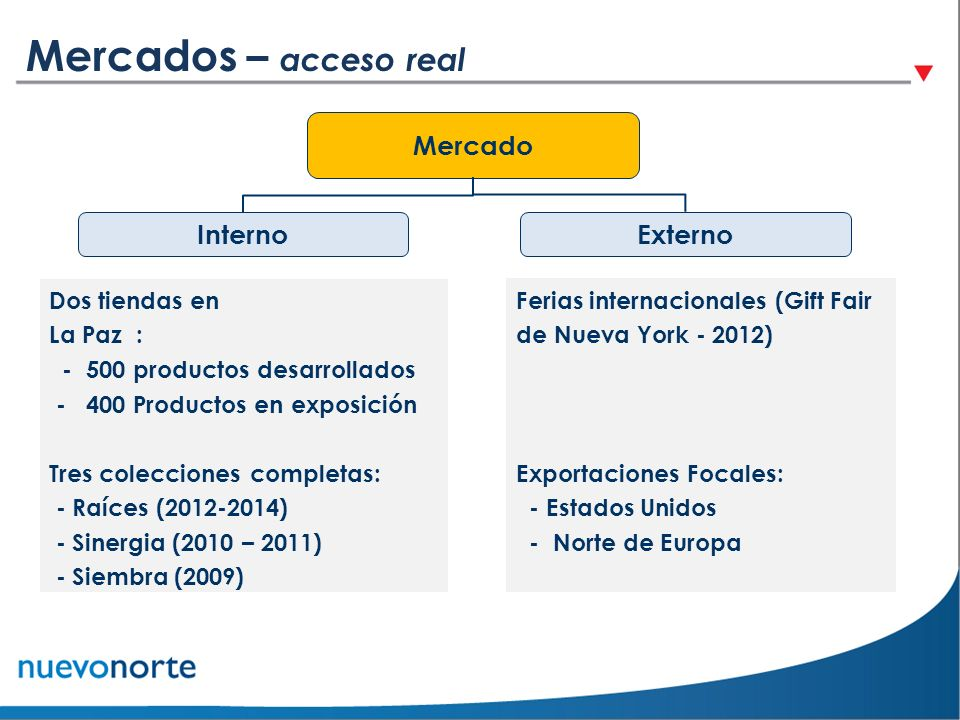 Mercados – acceso real Mercado Interno Externo Dos tiendas en La Paz :