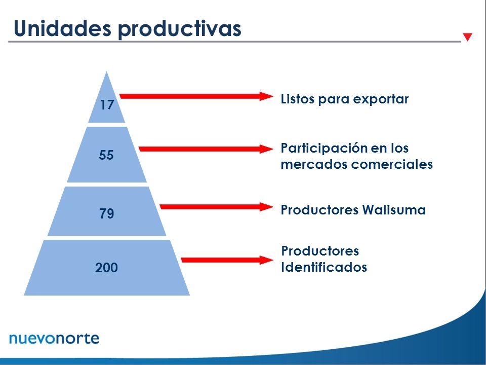Unidades productivas 17 Listos para exportar 55 Participación en los