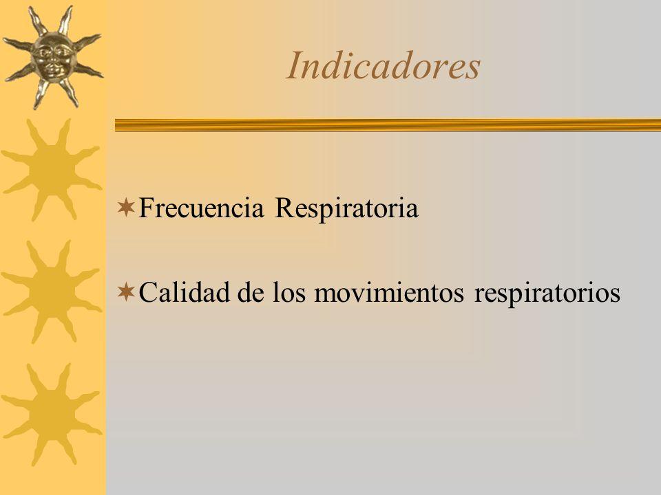 Indicadores Frecuencia Respiratoria