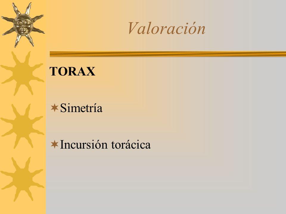 Valoración TORAX Simetría Incursión torácica