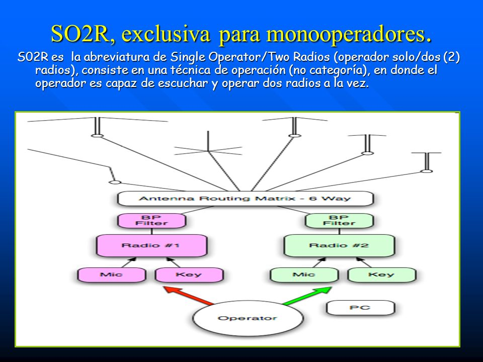 SO2R, exclusiva para monooperadores.