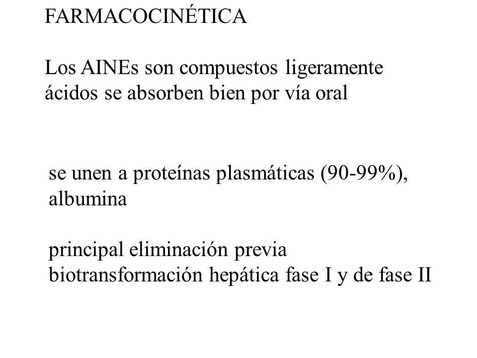 FARMACOCINÉTICA Los AINEs son compuestos ligeramente ácidos se absorben bien por vía oral. se unen a proteínas plasmáticas (90-99%), albumina.