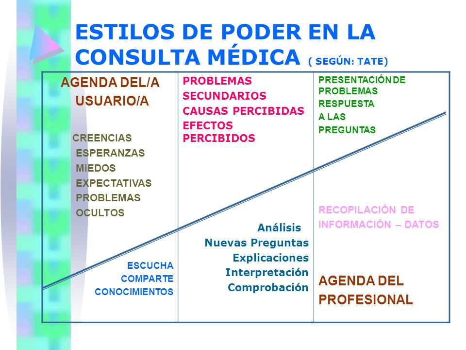 ESTILOS DE PODER EN LA CONSULTA MÉDICA ( SEGÚN: TATE)