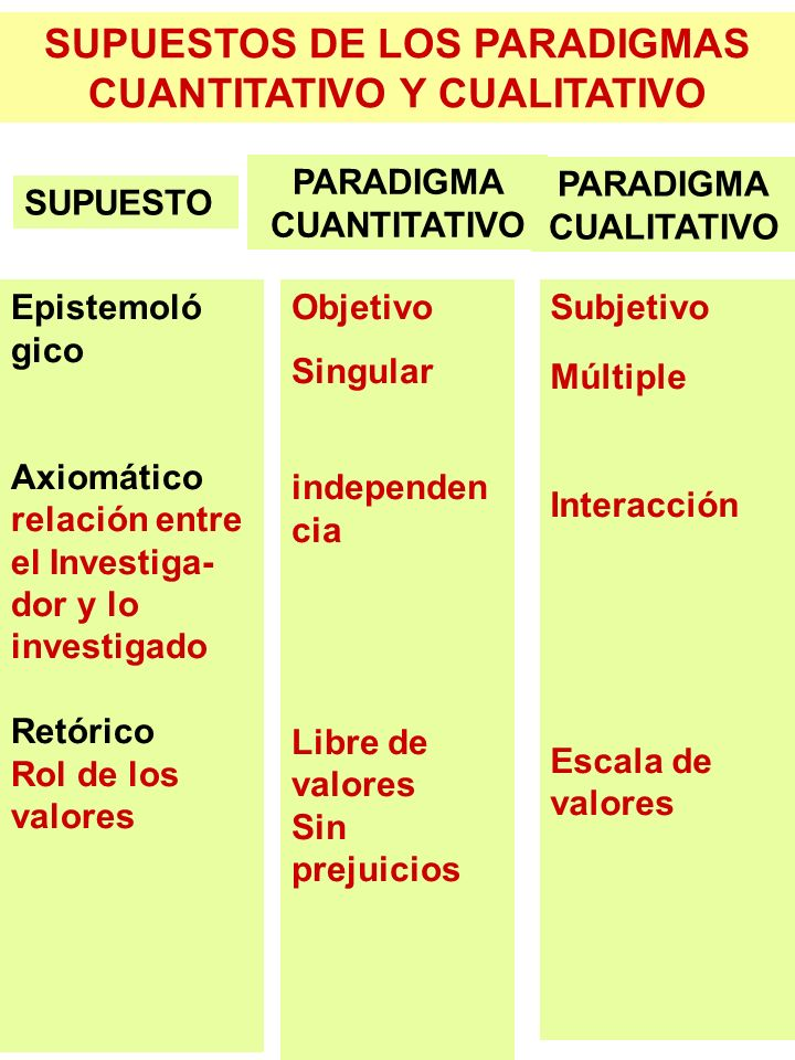 SUPUESTOS DE LOS PARADIGMAS CUANTITATIVO Y CUALITATIVO