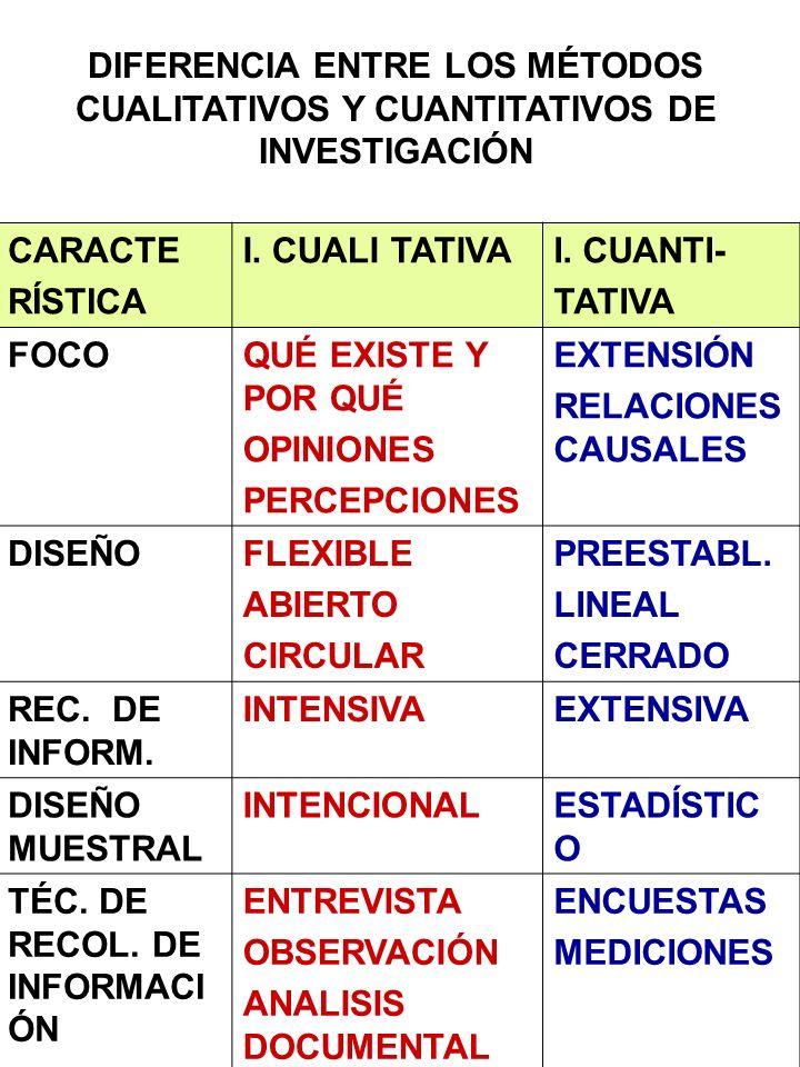 DIFERENCIA ENTRE LOS MÉTODOS CUALITATIVOS Y CUANTITATIVOS DE INVESTIGACIÓN