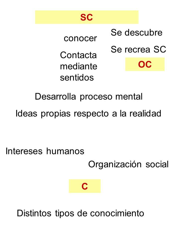 Contacta mediante sentidos OC