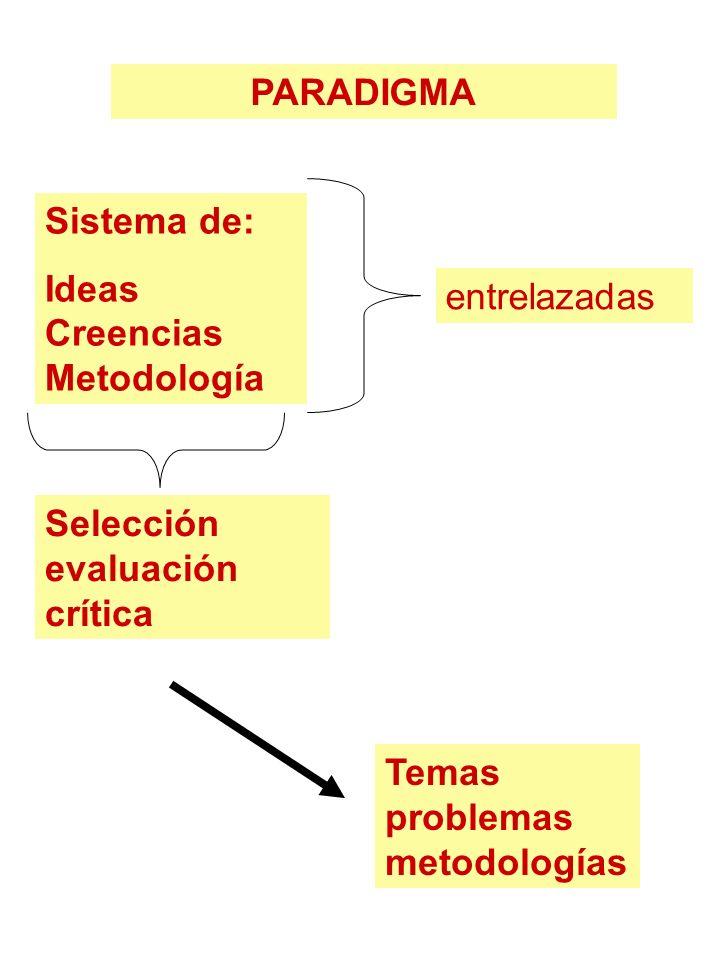 PARADIGMA Sistema de: Ideas Creencias Metodología.
