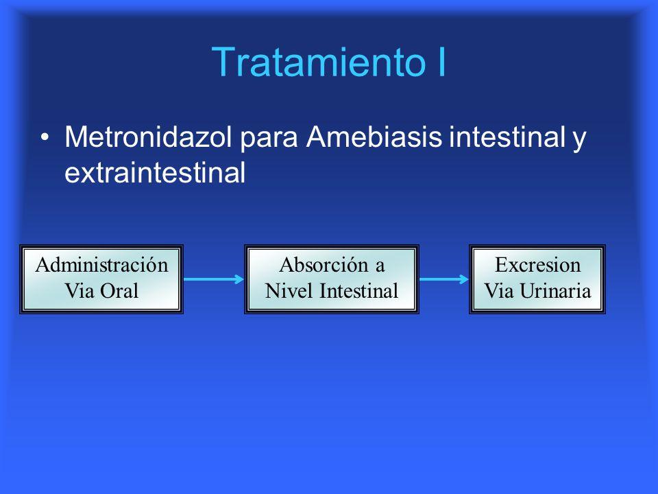 Tratamiento I Metronidazol para Amebiasis intestinal y extraintestinal