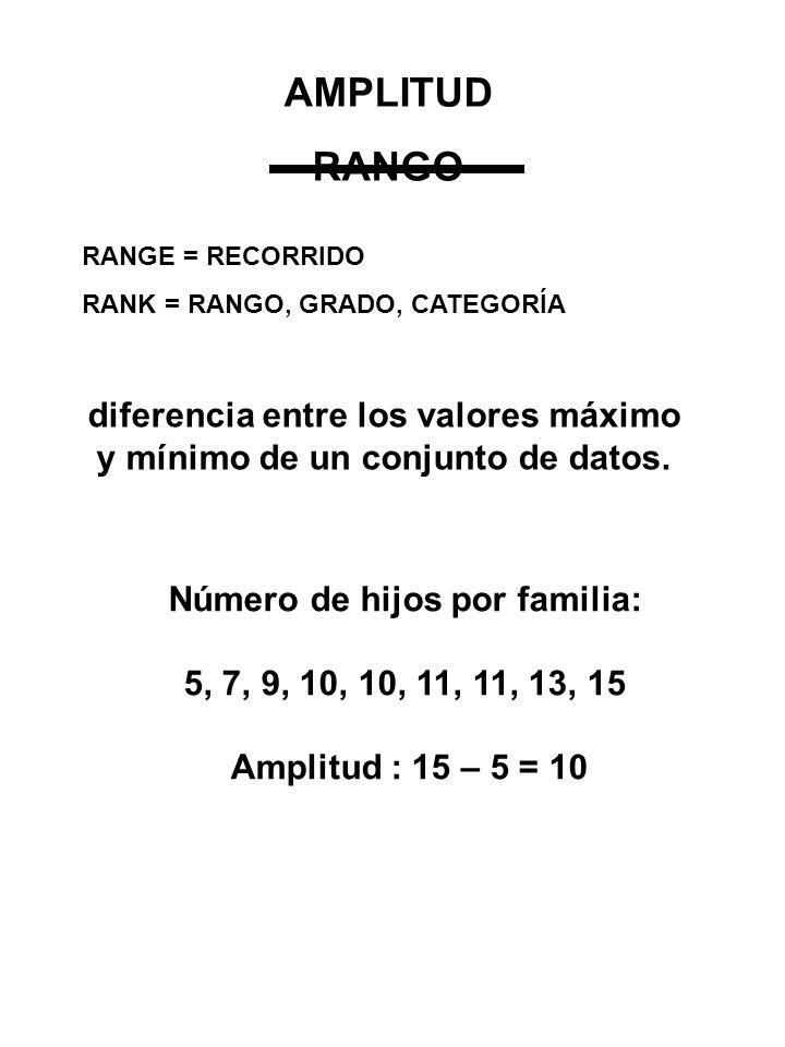 AMPLITUD RANGO. RANGE = RECORRIDO. RANK = RANGO, GRADO, CATEGORÍA. diferencia entre los valores máximo y mínimo de un conjunto de datos.