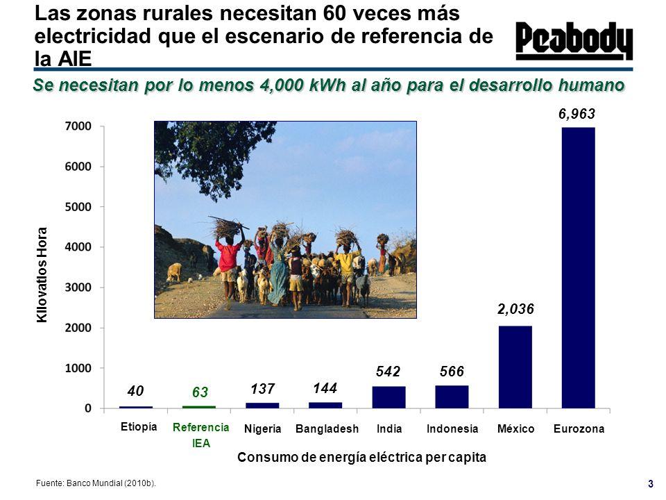 Consumo de energía eléctrica per capita