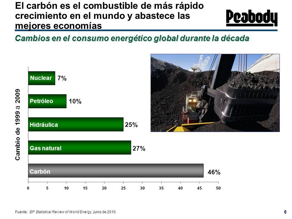 El carbón es el combustible de más rápido crecimiento en el mundo y abastece las mejores economías