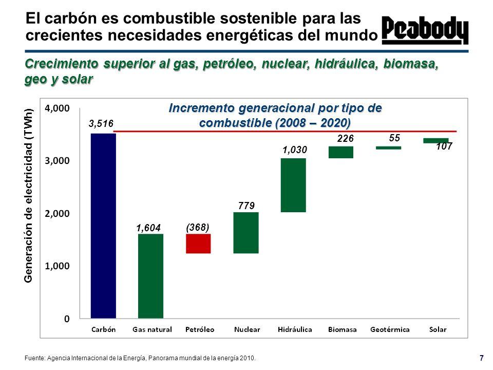 Incremento generacional por tipo de combustible (2008 – 2020)