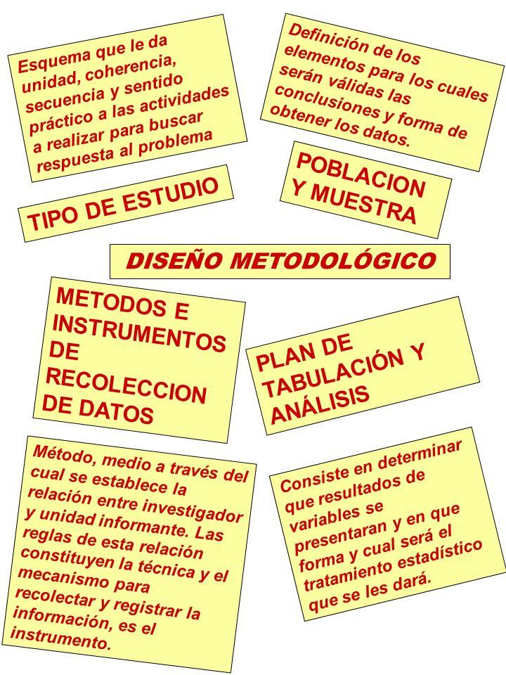 METODOS E INSTRUMENTOS DE RECOLECCION DE DATOS