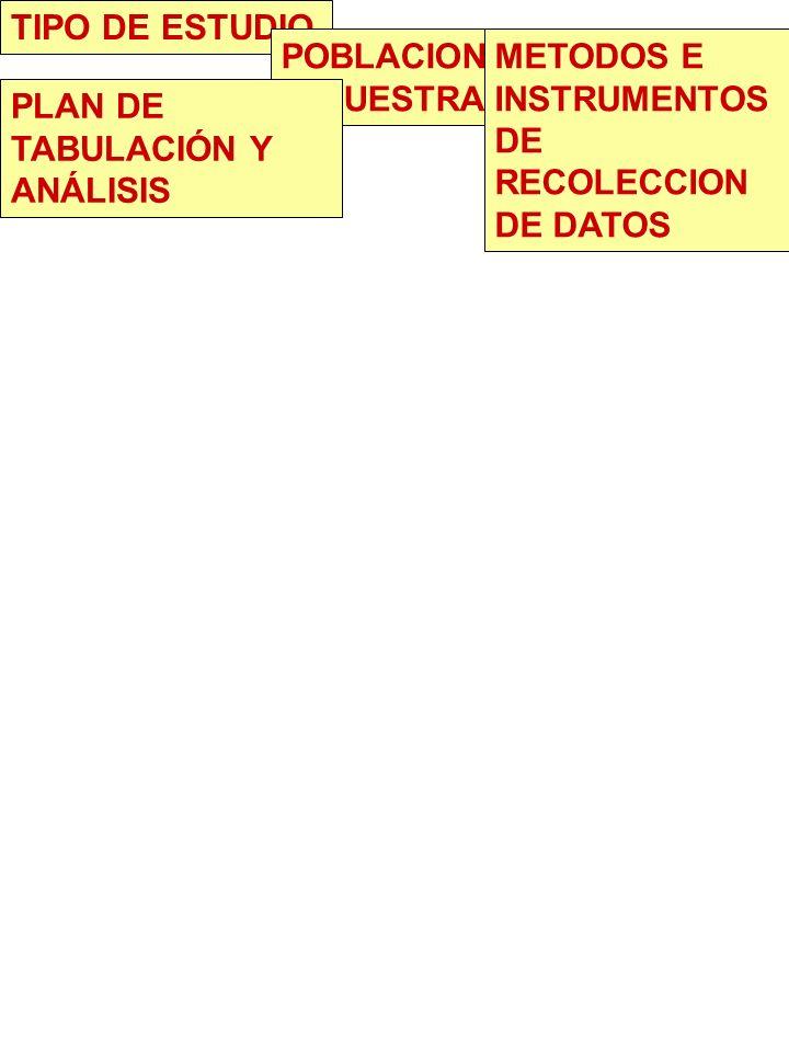 TIPO DE ESTUDIO POBLACION Y MUESTRA. METODOS E INSTRUMENTOS DE RECOLECCION DE DATOS.