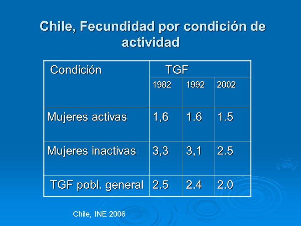 Chile, Fecundidad por condición de actividad