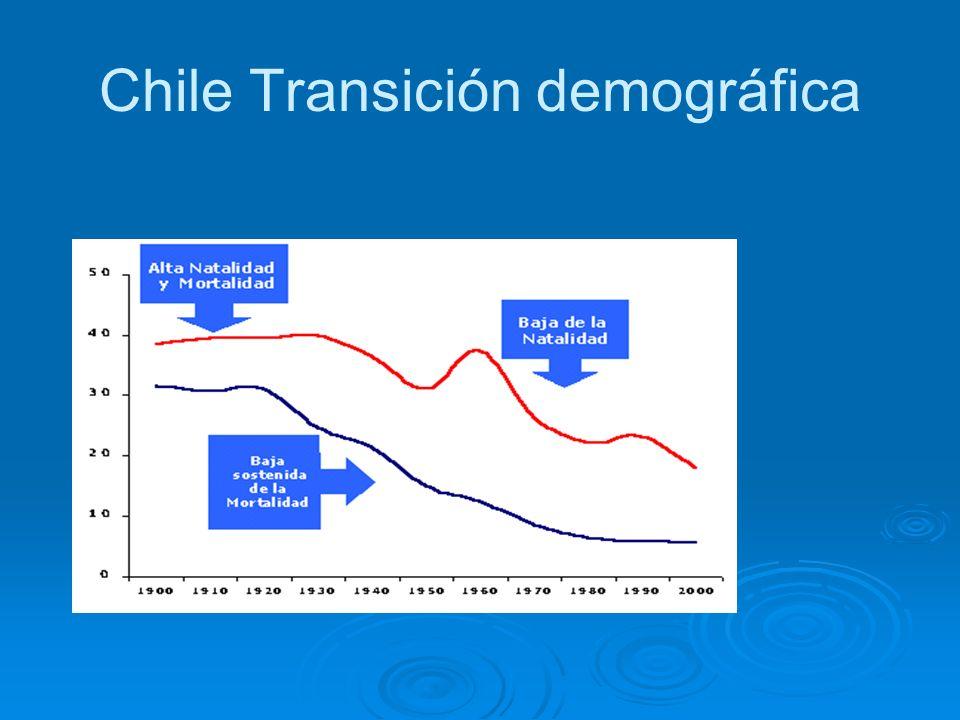 Chile Transición demográfica