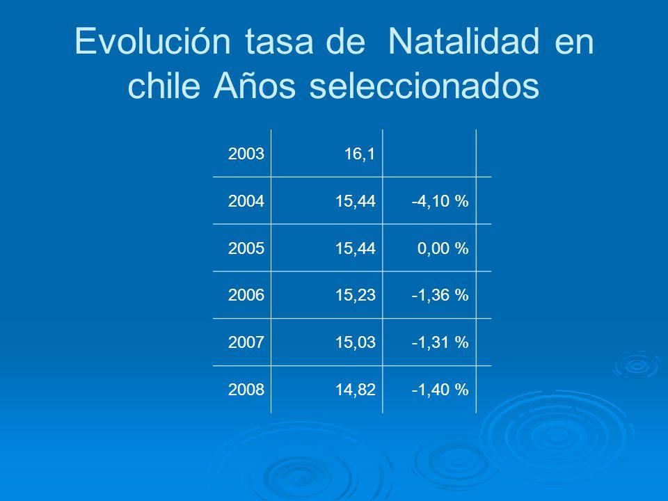 Evolución tasa de Natalidad en chile Años seleccionados